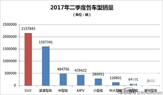 2017年二季度热销SUV投诉销量比排行